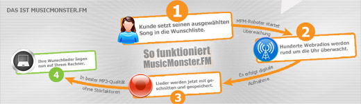 MusicMonster Funktionsweise